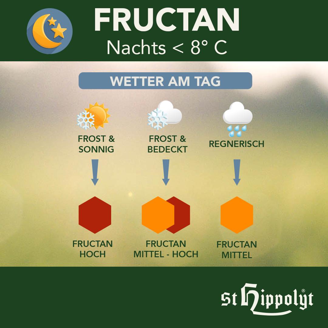https://www.st-hippolyt.de/media/image/9d/ef/55/Fructan_2.jpg